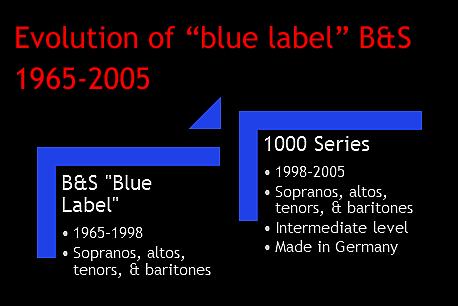 Vogtländische Musikinstrumentenfabrik GmbH Markneukirchen (VMI), B&S, blue label saxophones, B&S saxophones evolutionary chart