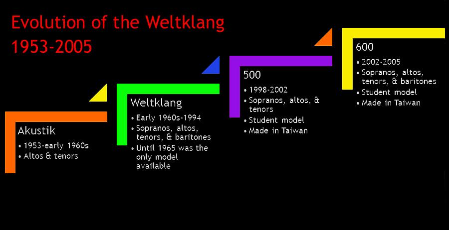 Vogtländische Musikinstrumentenfabrik GmbH Markneukirchen (VMI), B&S, Weltklang saxophones evolutionary chart